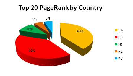 PageRank TOP 20 by country of users