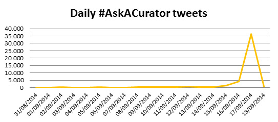Evolution of number of tweets about AskACurator