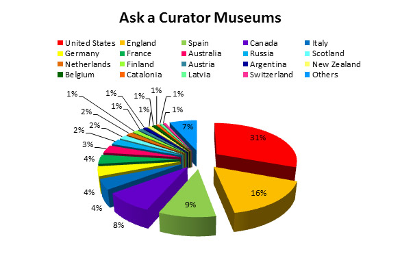 AskACurator: distribution of users by country