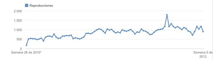 Evolución de las reproducciones de vídeos en YouTube - resultados SEO vídeos