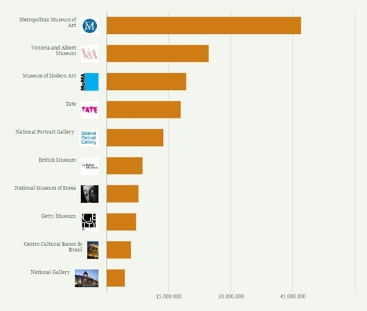 Museum analytics i the ten largest museums in the world for Top ten museums in the world