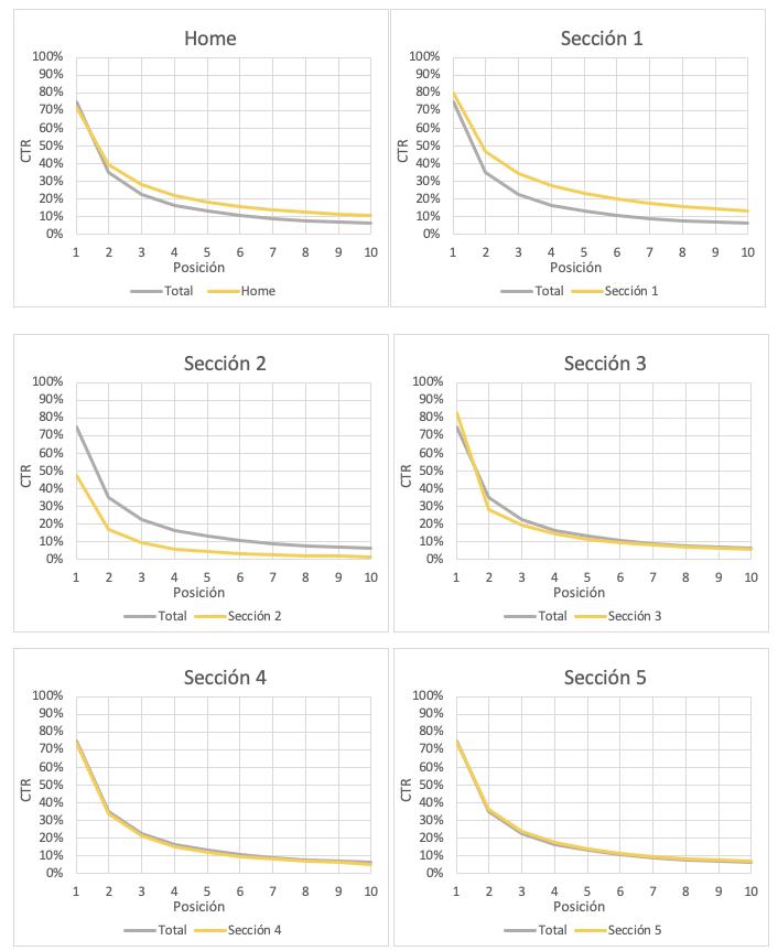 Gráfico CTR Home + Secciones