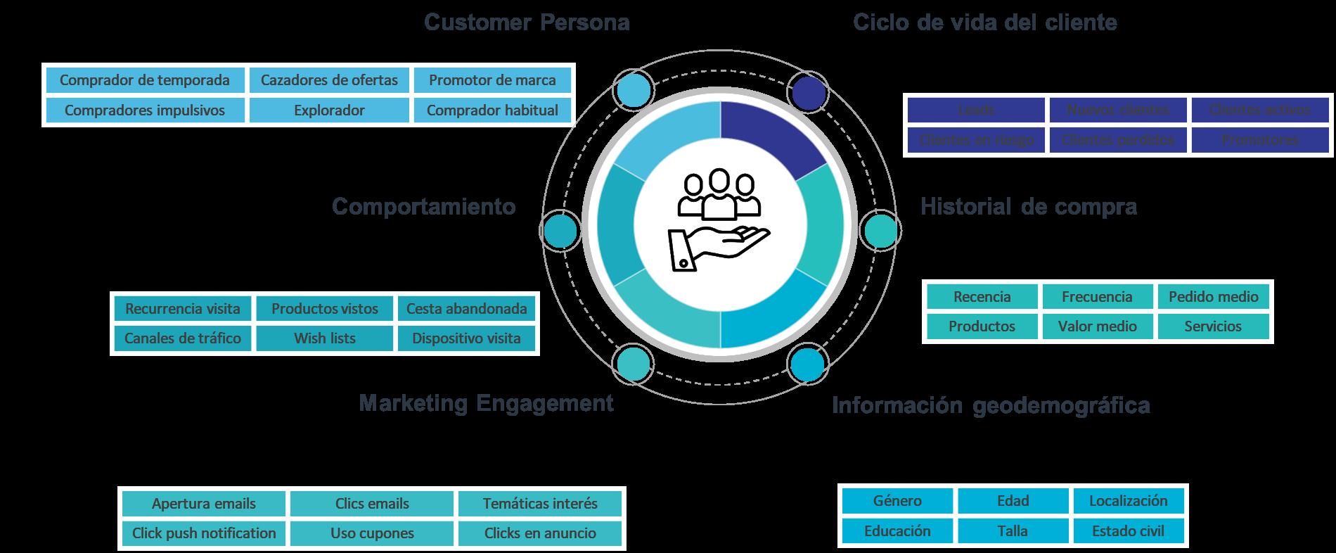 Criterios Segmentación clientes