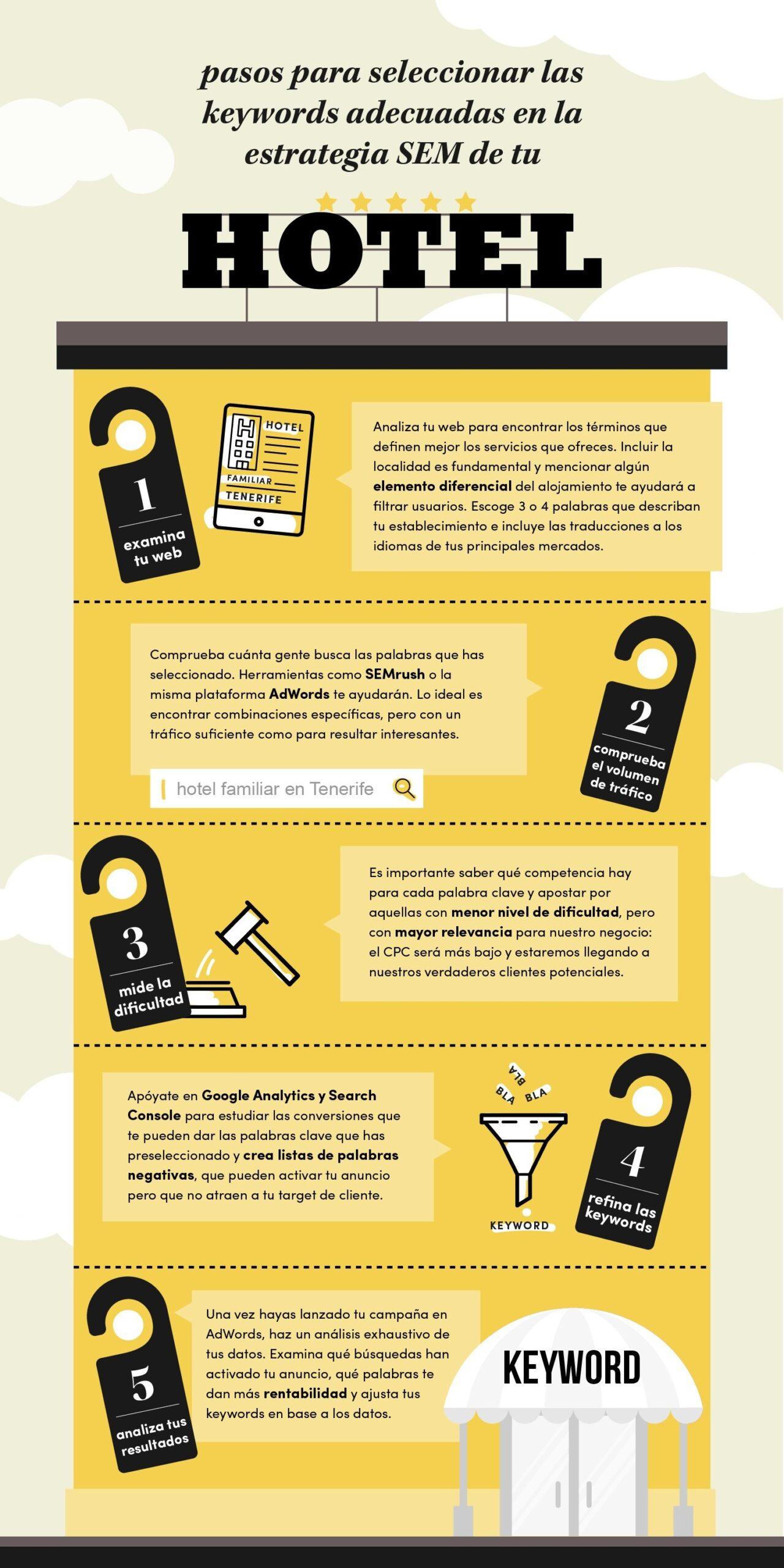 infografia-keywords-hotel.jpg