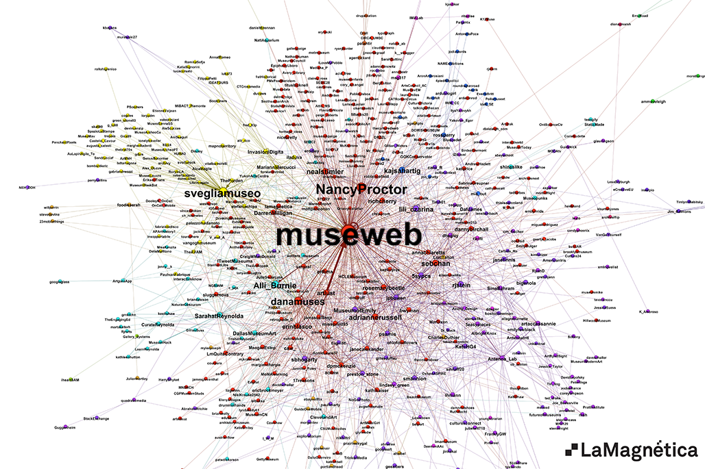 Museum and the Web - Graph
